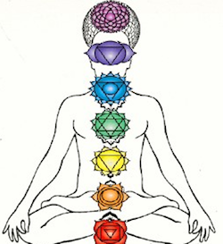 The seven major chakras  How important they are to you.